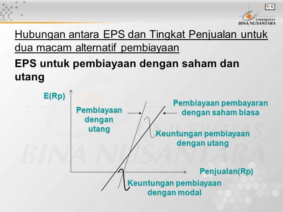 Hubungan antara EPS dan Tingkat Penjualan untuk dua macam alternatif pembiayaan EPS untuk pembiayaan dengan saham dan utang Pembiayaan pembayaran dengan saham biasa Keuntungan pembiayaan dengan utang Keuntungan pembiayaan dengan modal Pembiayaan dengan utang Penjualan(Rp) E(Rp)