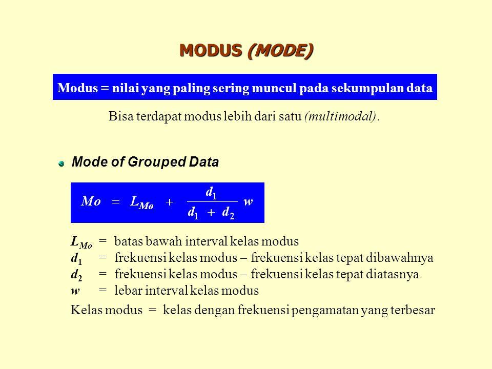 MODUS (MODE) Modus = nilai yang paling sering muncul pada sekumpulan data Mode of Grouped Data L Mo =batas bawah interval kelas modus d 1 =frekuensi k
