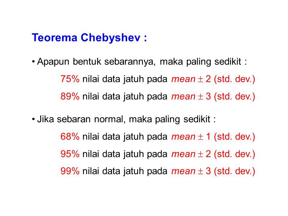 Teorema Chebyshev : Apapun bentuk sebarannya, maka paling sedikit : 75% nilai data jatuh pada mean  2 (std. dev.) 89% nilai data jatuh pada mean  3