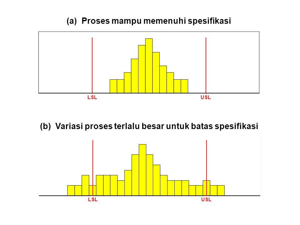 LSLUSL (a)Proses mampu memenuhi spesifikasi (b) Variasi proses terlalu besar untuk batas spesifikasi LSLUSL