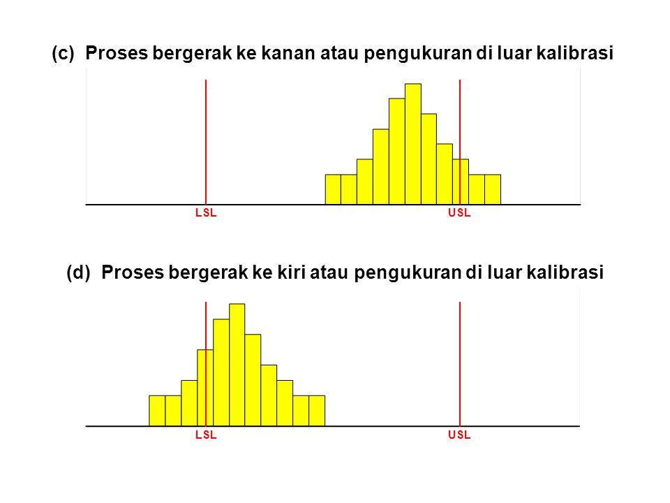 LSLUSL (c) Proses bergerak ke kanan atau pengukuran di luar kalibrasi (d) Proses bergerak ke kiri atau pengukuran di luar kalibrasi LSLUSL