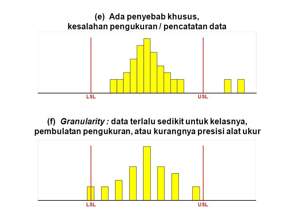 (e) Ada penyebab khusus, kesalahan pengukuran / pencatatan data LSLUSL (f) Granularity : data terlalu sedikit untuk kelasnya, pembulatan pengukuran, a