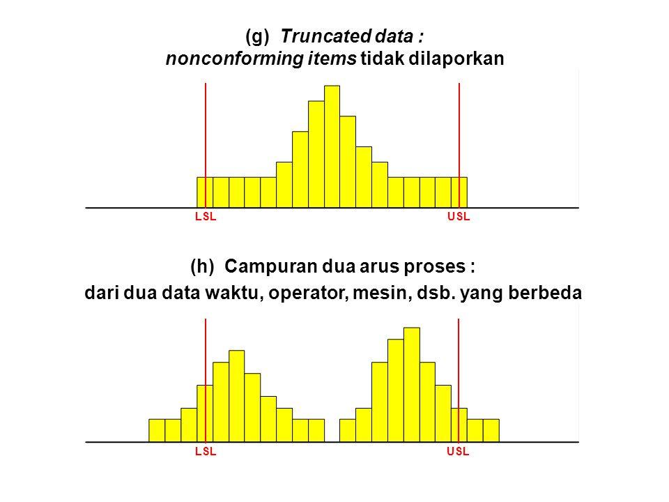 (g) Truncated data : nonconforming items tidak dilaporkan LSLUSL (h) Campuran dua arus proses : dari dua data waktu, operator, mesin, dsb. yang berbed