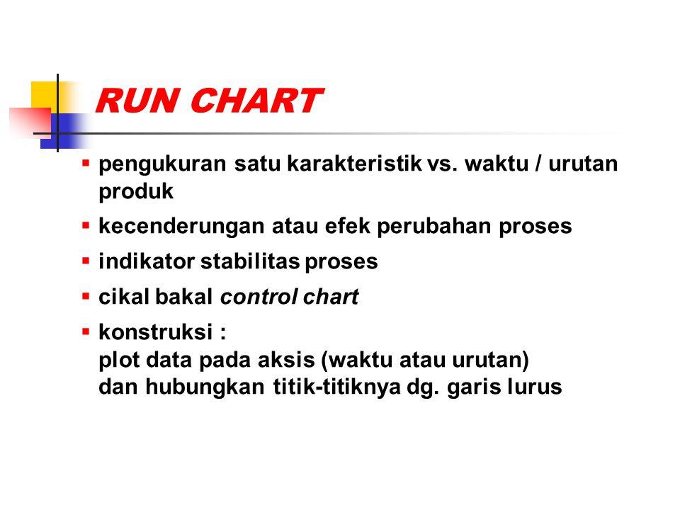 RUN CHART  pengukuran satu karakteristik vs. waktu / urutan produk  kecenderungan atau efek perubahan proses  indikator stabilitas proses  cikal b