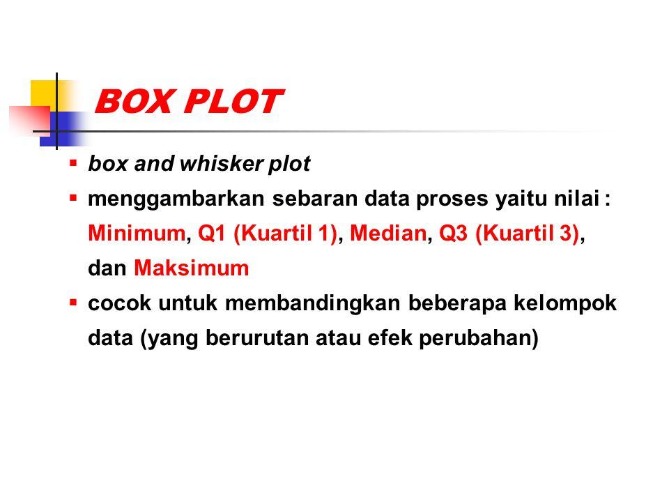 BOX PLOT  box and whisker plot  menggambarkan sebaran data proses yaitu nilai : Minimum, Q1 (Kuartil 1), Median, Q3 (Kuartil 3), dan Maksimum  coco