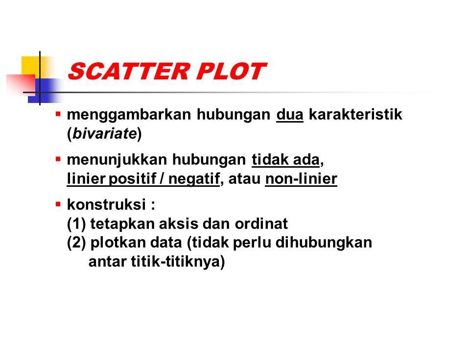 SCATTER PLOT  menggambarkan hubungan dua karakteristik (bivariate)  menunjukkan hubungan tidak ada, linier positif / negatif, atau non-linier  kons