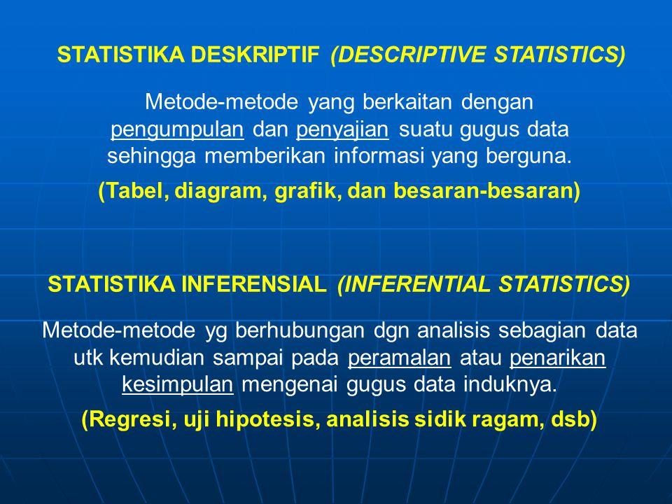 Metode-metode yg berhubungan dgn analisis sebagian data utk kemudian sampai pada peramalan atau penarikan kesimpulan mengenai gugus data induknya. (Re