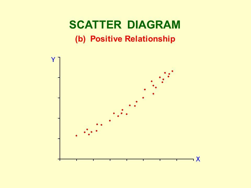 SCATTER DIAGRAM (b) Positive Relationship