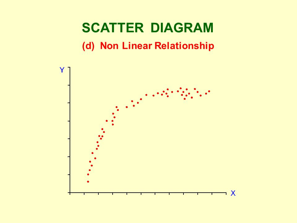 SCATTER DIAGRAM (d) Non Linear Relationship