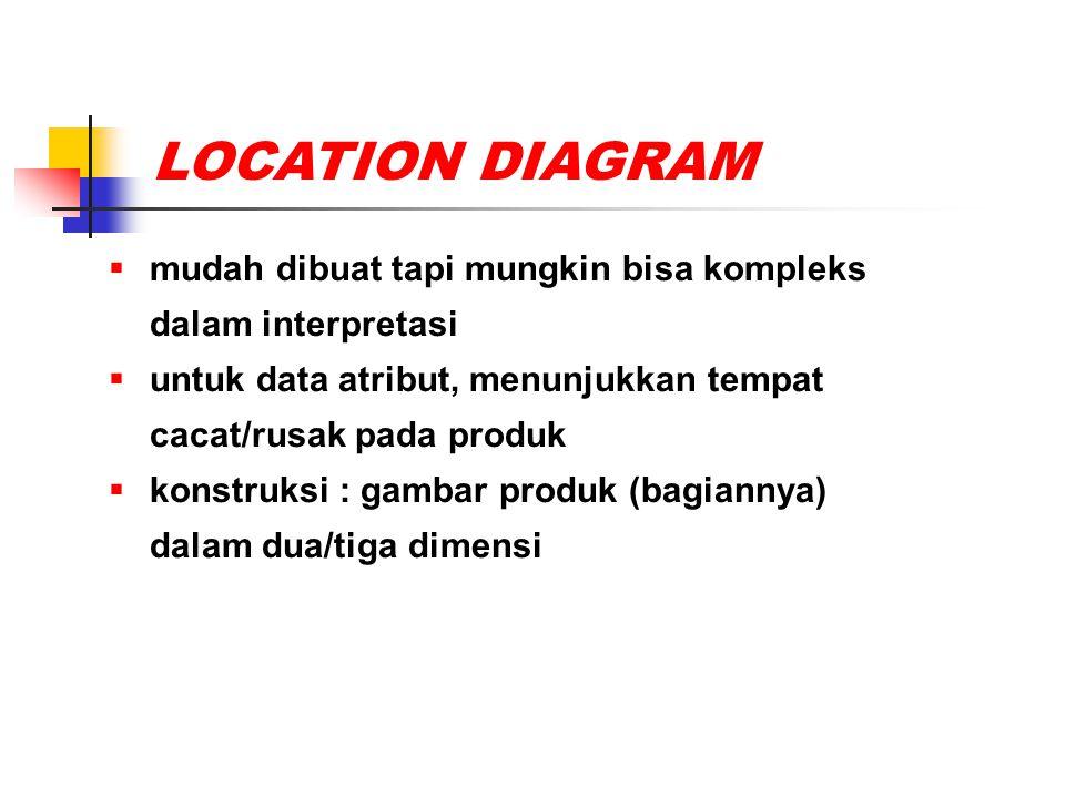 LOCATION DIAGRAM  mudah dibuat tapi mungkin bisa kompleks dalam interpretasi  untuk data atribut, menunjukkan tempat cacat/rusak pada produk  konst