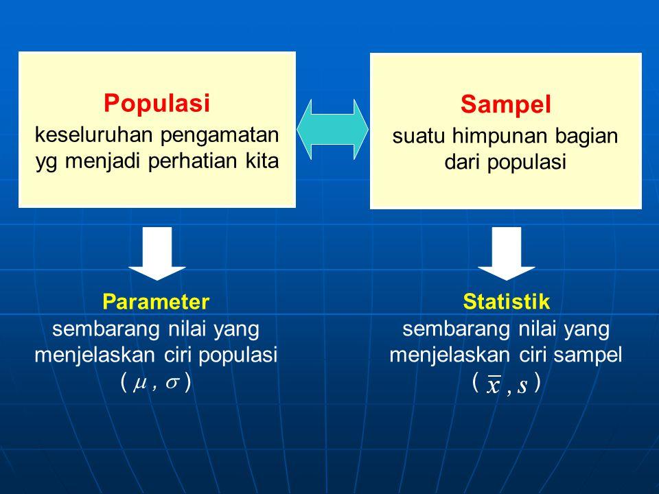 Populasi keseluruhan pengamatan yg menjadi perhatian kita Parameter sembarang nilai yang menjelaskan ciri populasi ( ,  ) Statistik sembarang nilai