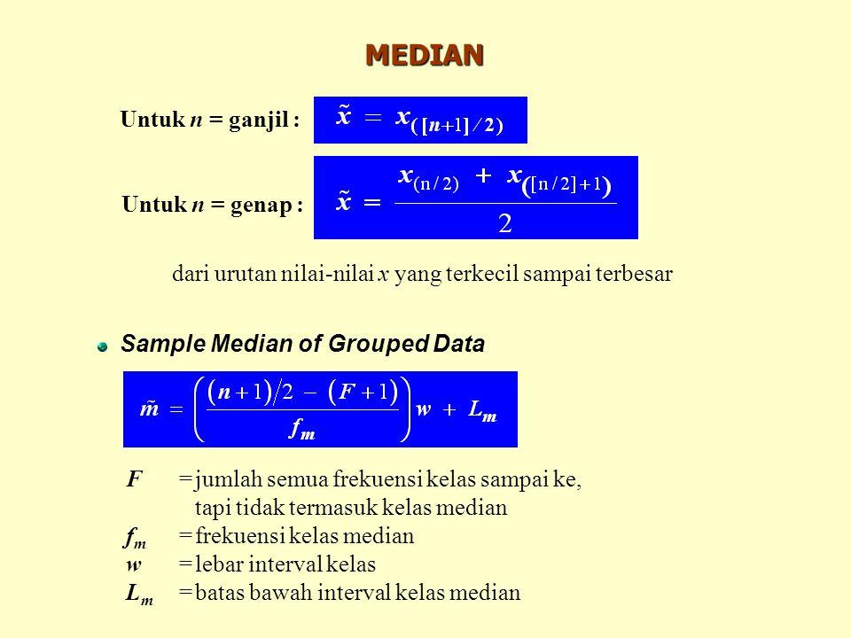 MODUS (MODE) Modus = nilai yang paling sering muncul pada sekumpulan data Mode of Grouped Data L Mo =batas bawah interval kelas modus d 1 =frekuensi kelas modus  frekuensi kelas tepat dibawahnya d 2 =frekuensi kelas modus  frekuensi kelas tepat diatasnya w=lebar interval kelas modus Kelas modus = kelas dengan frekuensi pengamatan yang terbesar Bisa terdapat modus lebih dari satu (multimodal).