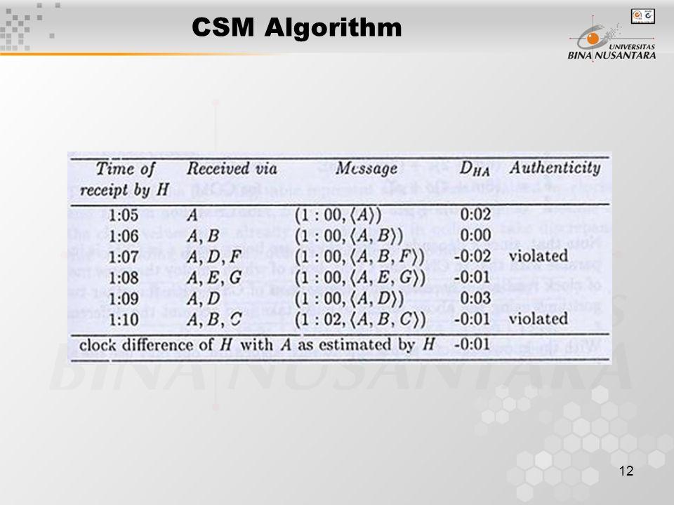 12 CSM Algorithm