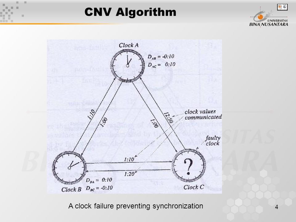 4 CNV Algorithm A clock failure preventing synchronization