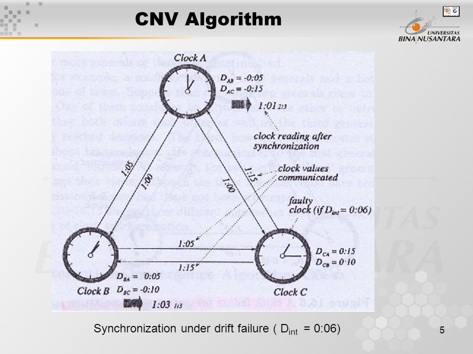 5 CNV Algorithm Synchronization under drift failure ( D int = 0:06)