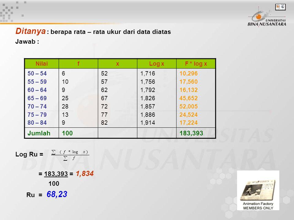 Ditanya : berapa rata – rata ukur dari data diatas Jawab : Log Ru = = 183,393 = 1,834 100 Ru = 68,23 NilaifxLog xF * log x 50 – 54 55 – 59 60 – 64 65