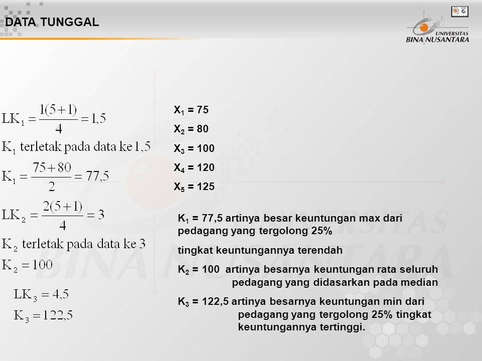 DATA TUNGGAL X 1 = 75 X 2 = 80 X 3 = 100 X 4 = 120 X 5 = 125 K 1 = 77,5 artinya besar keuntungan max dari pedagang yang tergolong 25% tingkat keuntung