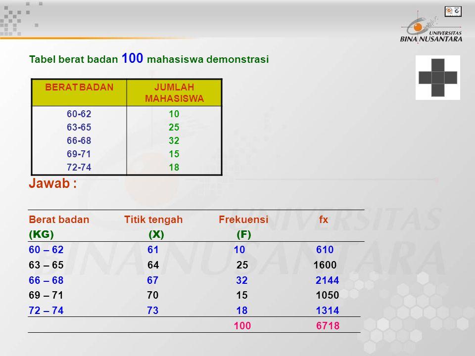 TKB = Tepi kelas bawah dimana modus berada d 1 = Selisih frekuensi modus dengan frekuensi sebelum d 2 = selisih frekuensi mous dengan frekuensi sesudah i = panjang interval kelas Tabel Berat Badan 100 Demonstran Berat Badan (Kg)Jumlah mahasiswa (F) 60 – 6210 63 – 6525 66 – 68 32 69 – 7115 72 – 74 13 Tentukan Modus dari data diatas Jawab TKB = 65,5 d 1 = 32 – 25 = 7 d 2 = 32 – 15 = 17 i = 3 Mo = 65,5 +