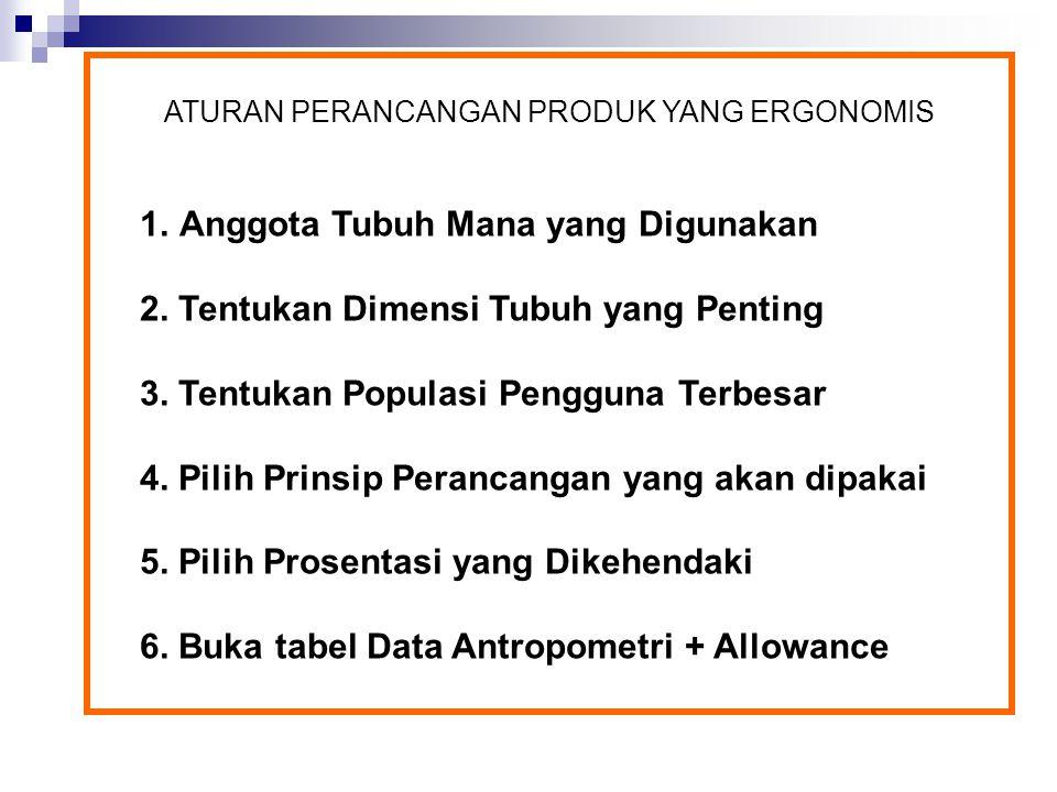 1.Anggota Tubuh Mana yang Digunakan 2. Tentukan Dimensi Tubuh yang Penting 3. Tentukan Populasi Pengguna Terbesar 4. Pilih Prinsip Perancangan yang ak