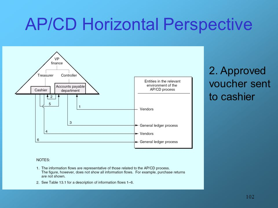 102 AP/CD Horizontal Perspective 2. Approved voucher sent to cashier
