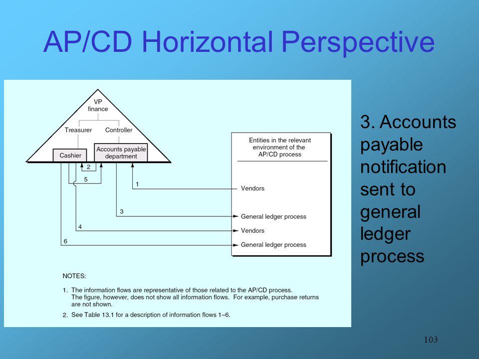 103 AP/CD Horizontal Perspective 3. Accounts payable notification sent to general ledger process