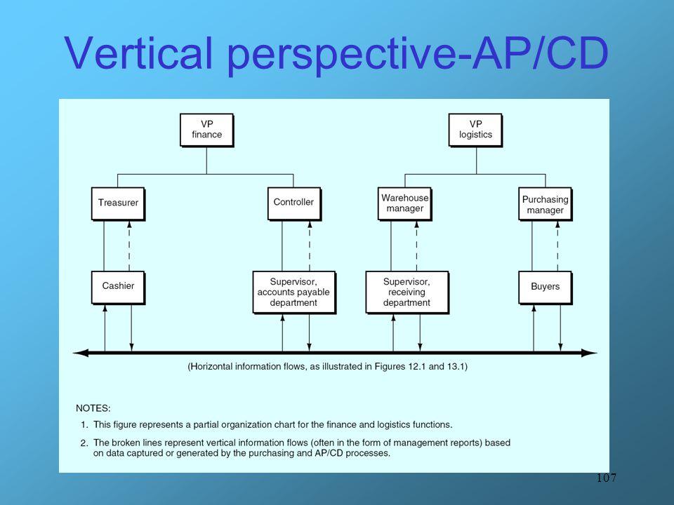 107 Vertical perspective-AP/CD