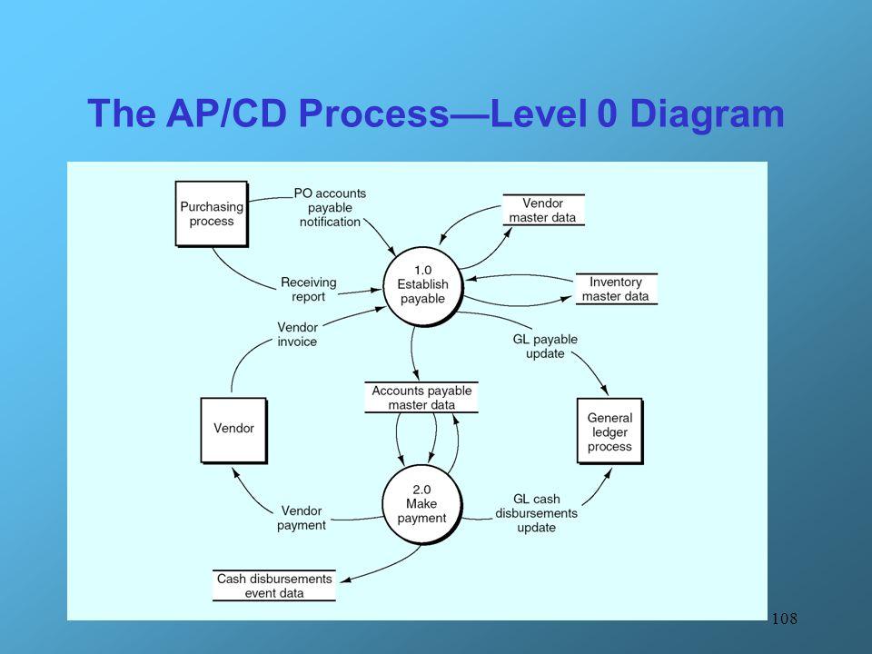 108 The AP/CD Process—Level 0 Diagram