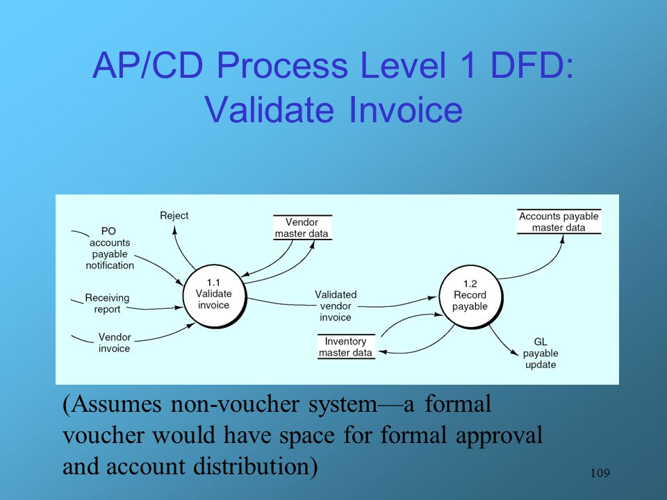 109 AP/CD Process Level 1 DFD: Validate Invoice (Assumes non-voucher system—a formal voucher would have space for formal approval and account distribu
