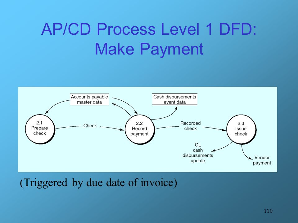 110 AP/CD Process Level 1 DFD: Make Payment (Triggered by due date of invoice)