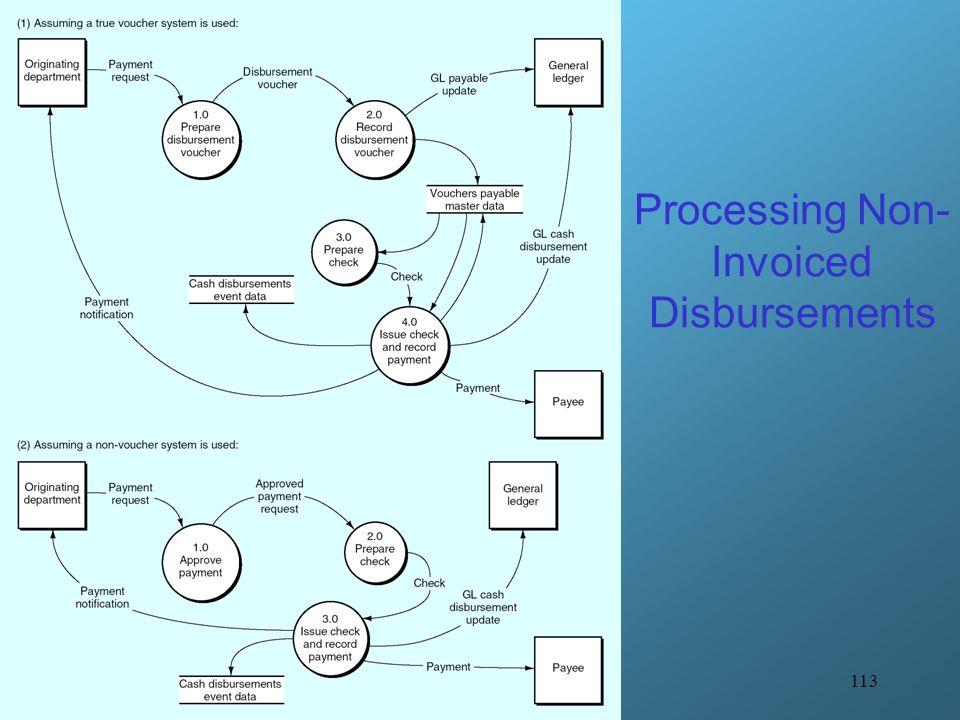 113 Processing Non- Invoiced Disbursements