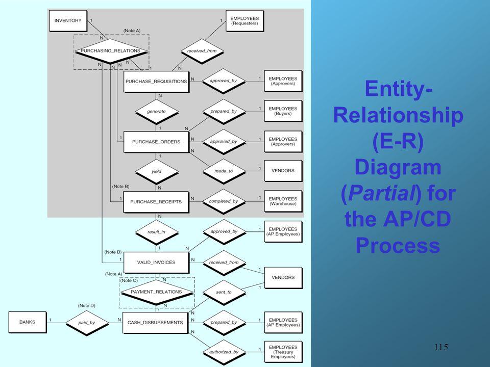 115 Entity- Relationship (E-R) Diagram (Partial) for the AP/CD Process