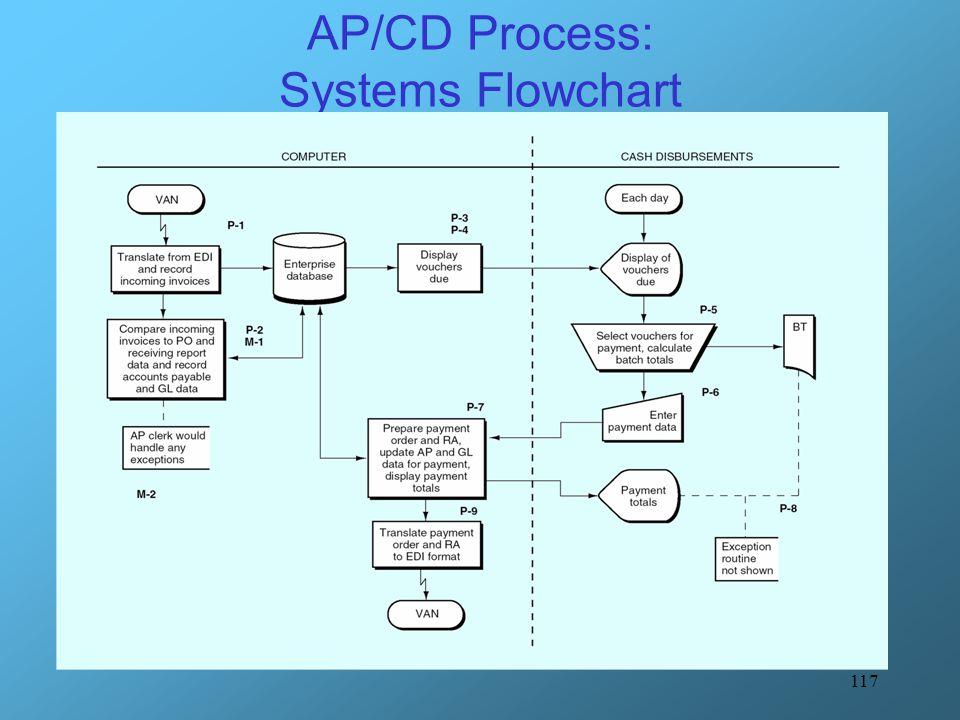 117 AP/CD Process: Systems Flowchart