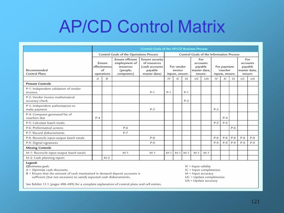 121 AP/CD Control Matrix