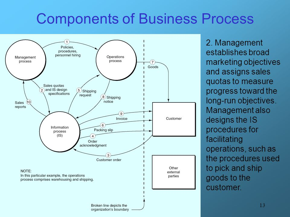 13 Components of Business Process 2. Management establishes broad marketing objectives and assigns sales quotas to measure progress toward the long-ru