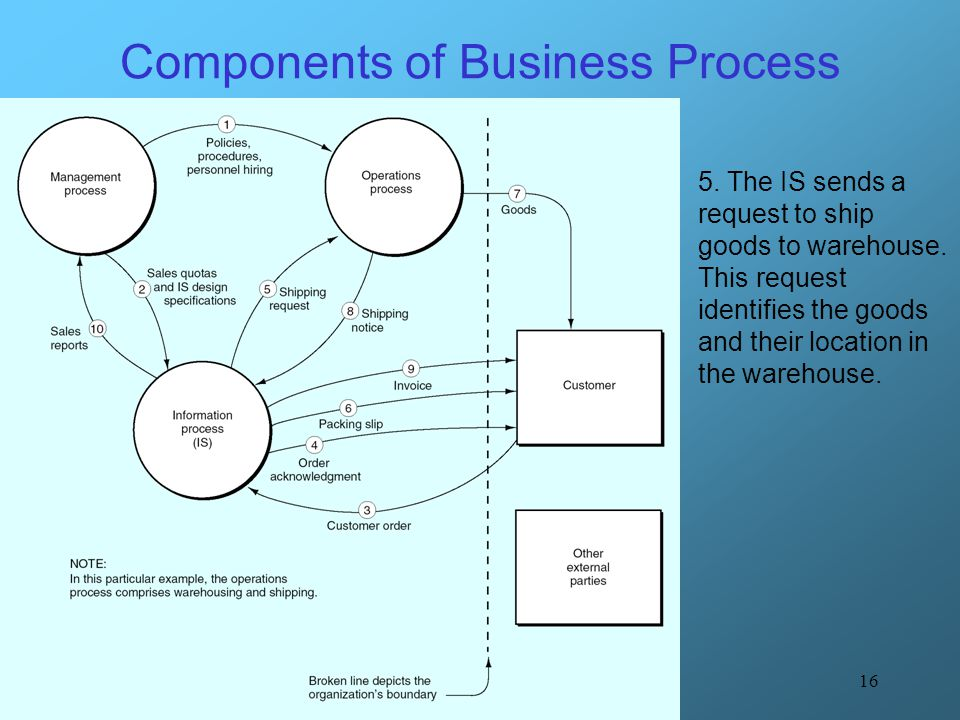 16 Components of Business Process 5. The IS sends a request to ship goods to warehouse. This request identifies the goods and their location in the wa