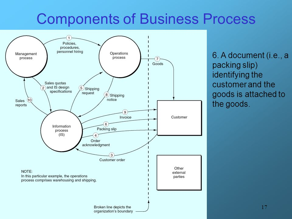 17 Components of Business Process 6. A document (i.e., a packing slip) identifying the customer and the goods is attached to the goods.