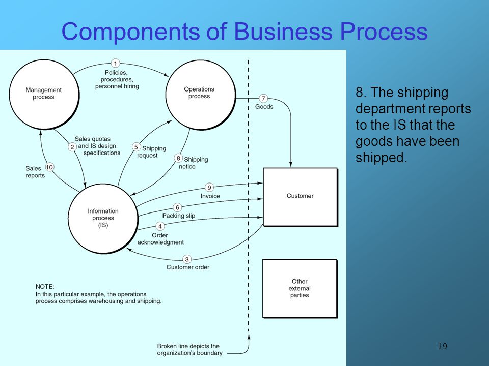 19 Components of Business Process 8. The shipping department reports to the IS that the goods have been shipped.