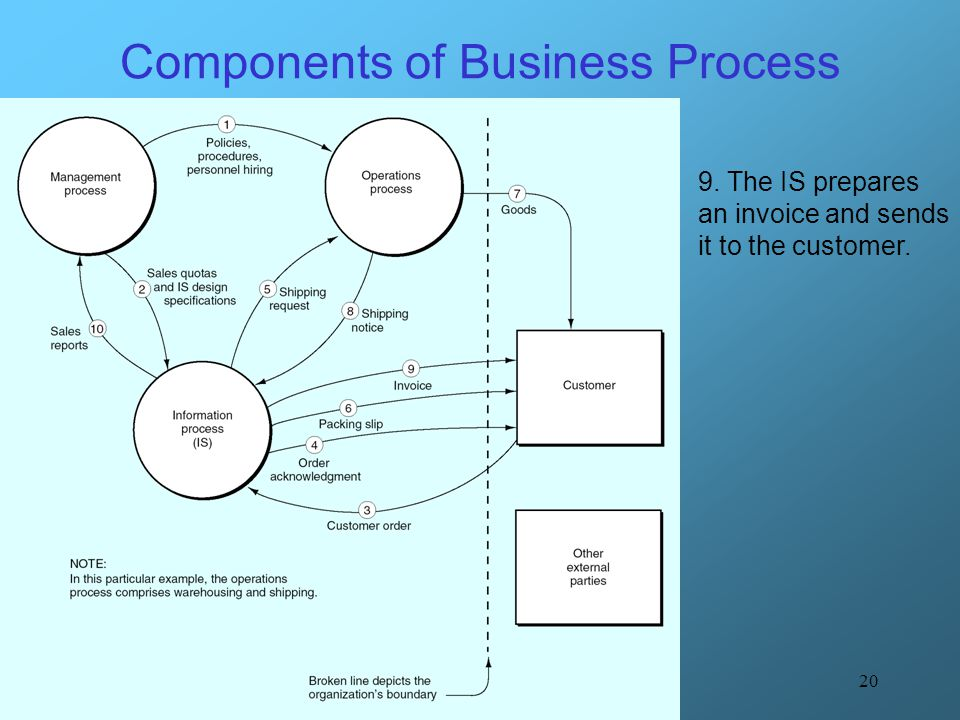 20 Components of Business Process 9. The IS prepares an invoice and sends it to the customer.