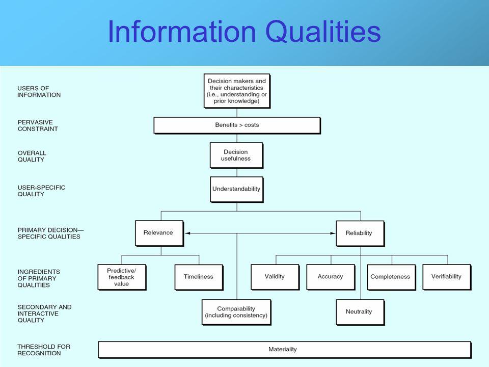 22 Information Qualities