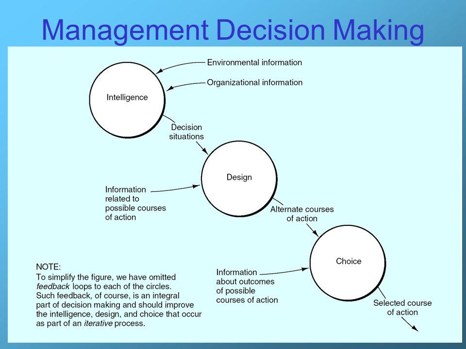 24 Management Decision Making