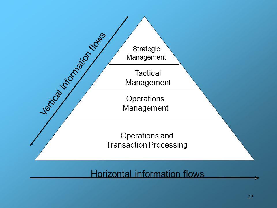 25 Horizontal information flows Vertical information flows Strategic Management Tactical Management Operations Management Operations and Transaction P