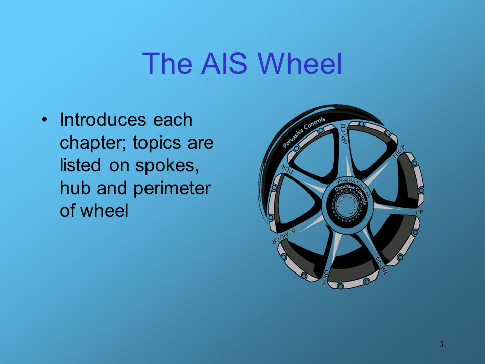 3 The AIS Wheel Introduces each chapter; topics are listed on spokes, hub and perimeter of wheel