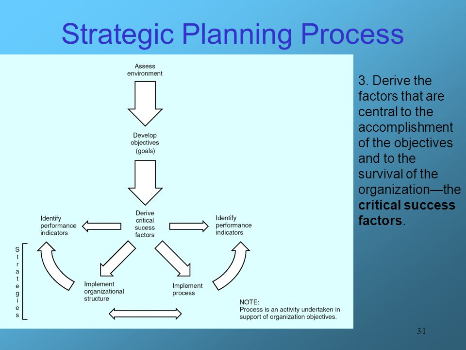 31 Strategic Planning Process 3. Derive the factors that are central to the accomplishment of the objectives and to the survival of the organization—t