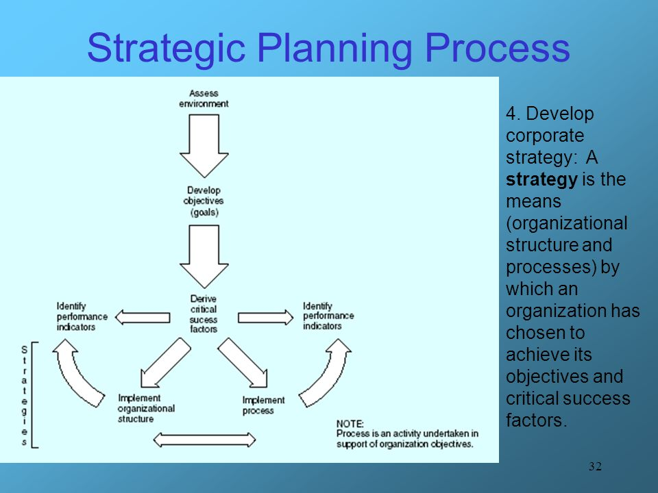 32 Strategic Planning Process 4. Develop corporate strategy: A strategy is the means (organizational structure and processes) by which an organization