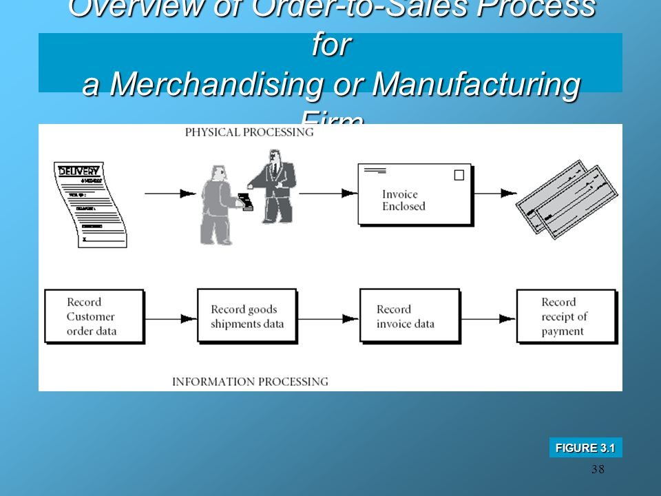 38 Overview of Order-to-Sales Process for a Merchandising or Manufacturing Firm FIGURE 3.1