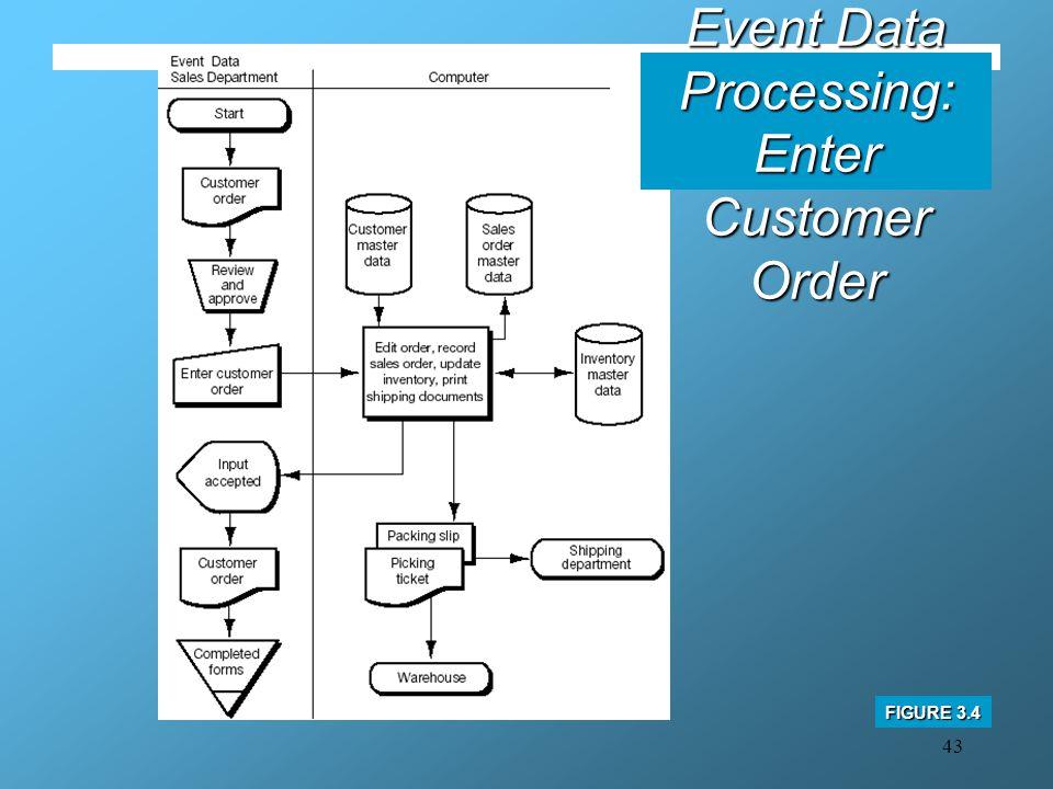43 Business Event Data Processing: Enter Customer Order FIGURE 3.4