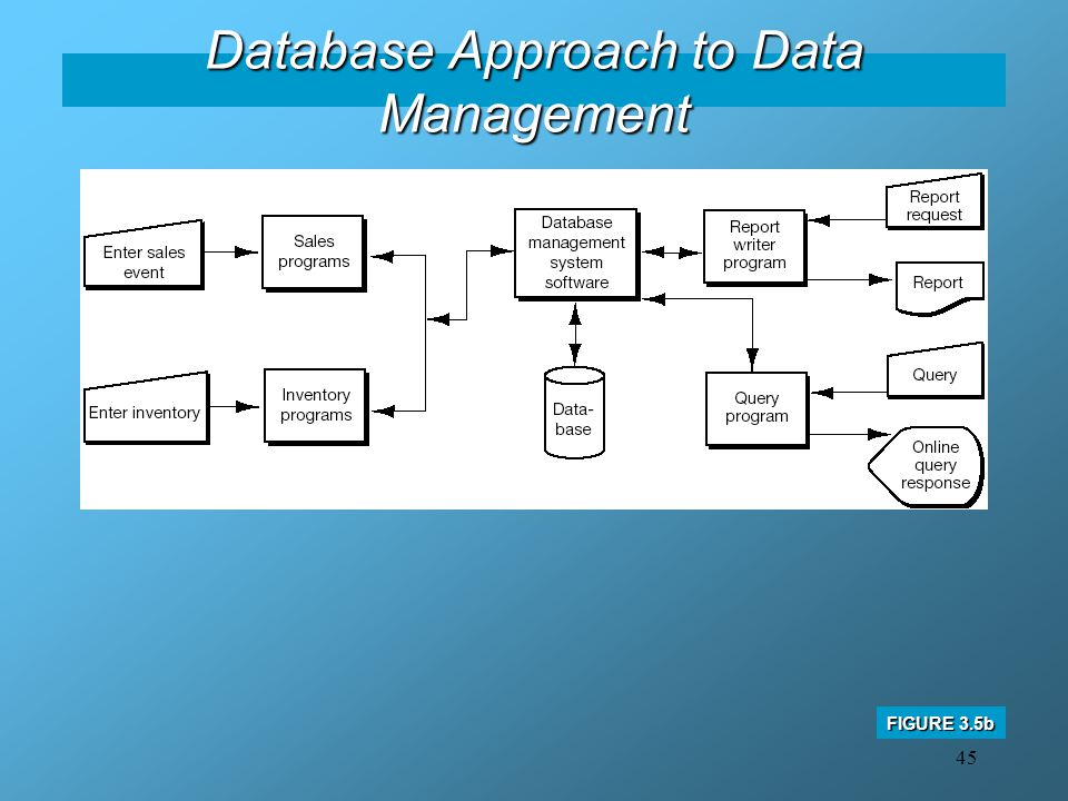 45 Database Approach to Data Management FIGURE 3.5b