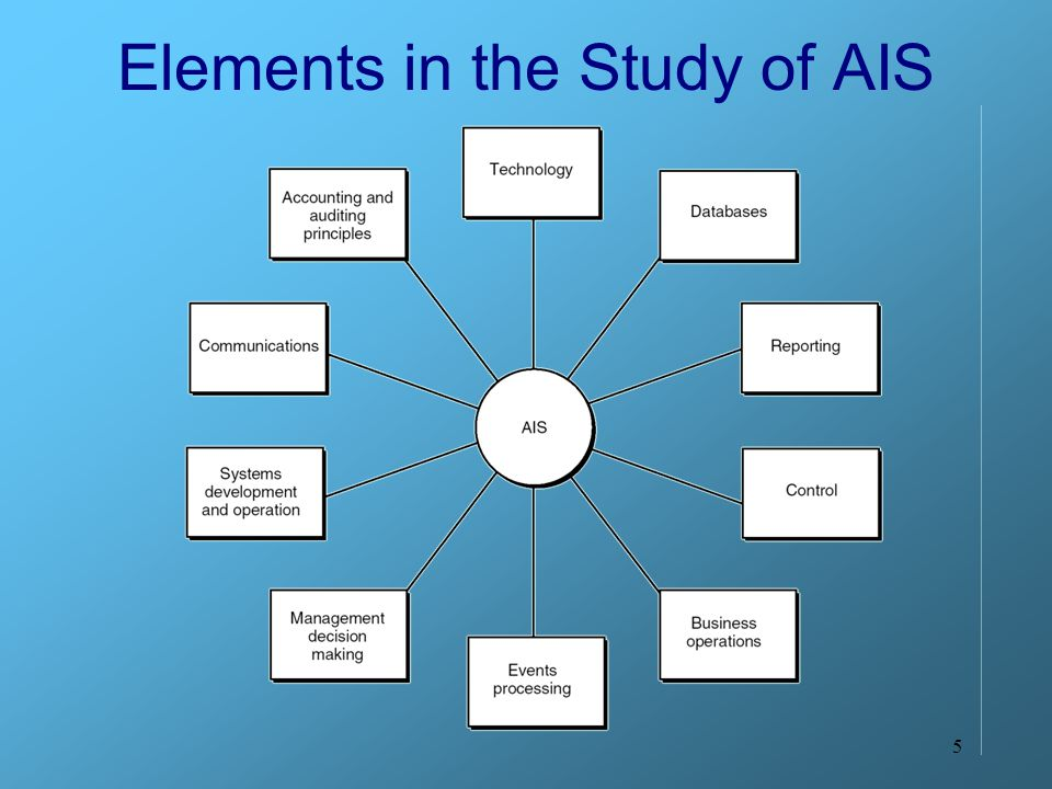 5 Elements in the Study of AIS