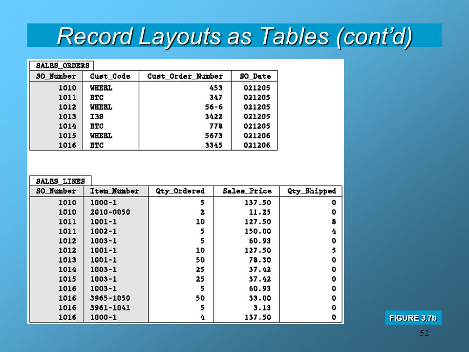 52 Record Layouts as Tables (cont'd) FIGURE 3.7b