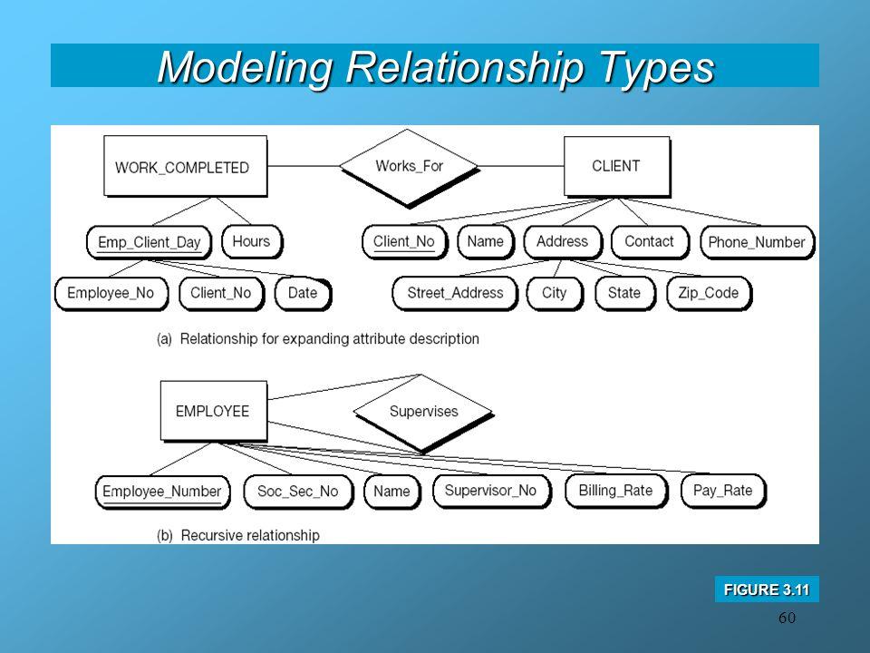 60 Modeling Relationship Types FIGURE 3.11